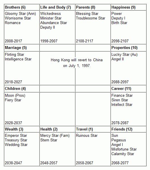 Etude de cas : Fate of Hong Kong (astrologie mondial en Francais) Fate.of.Hong-Kong